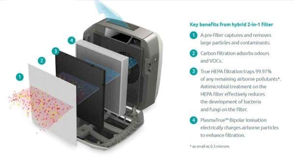 Aeramax PRO II 9544501 AERAMAX PRO II HYBRID FILTER 50MM 50% Carbon & 50% True HEPA